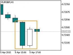 eurgbp h1 percing rialzista